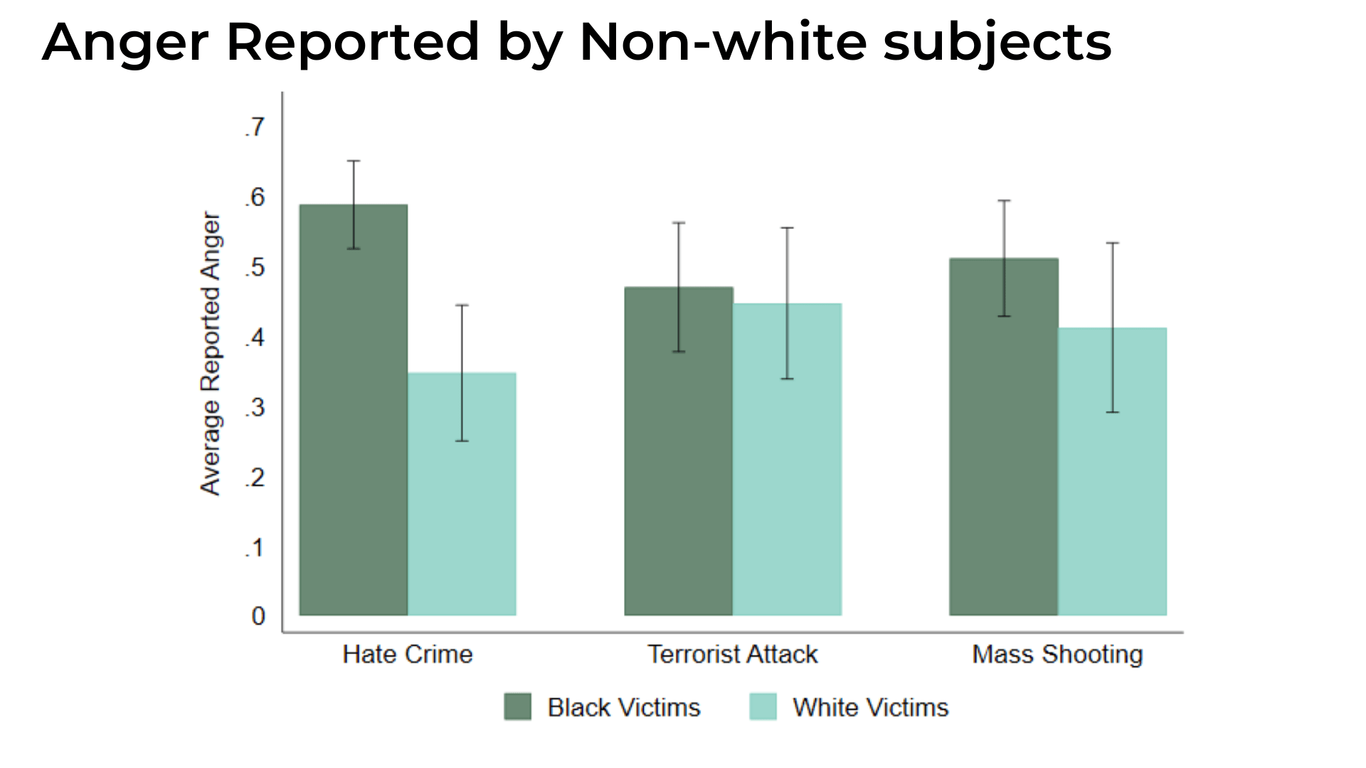 anger reported by non-white subjects