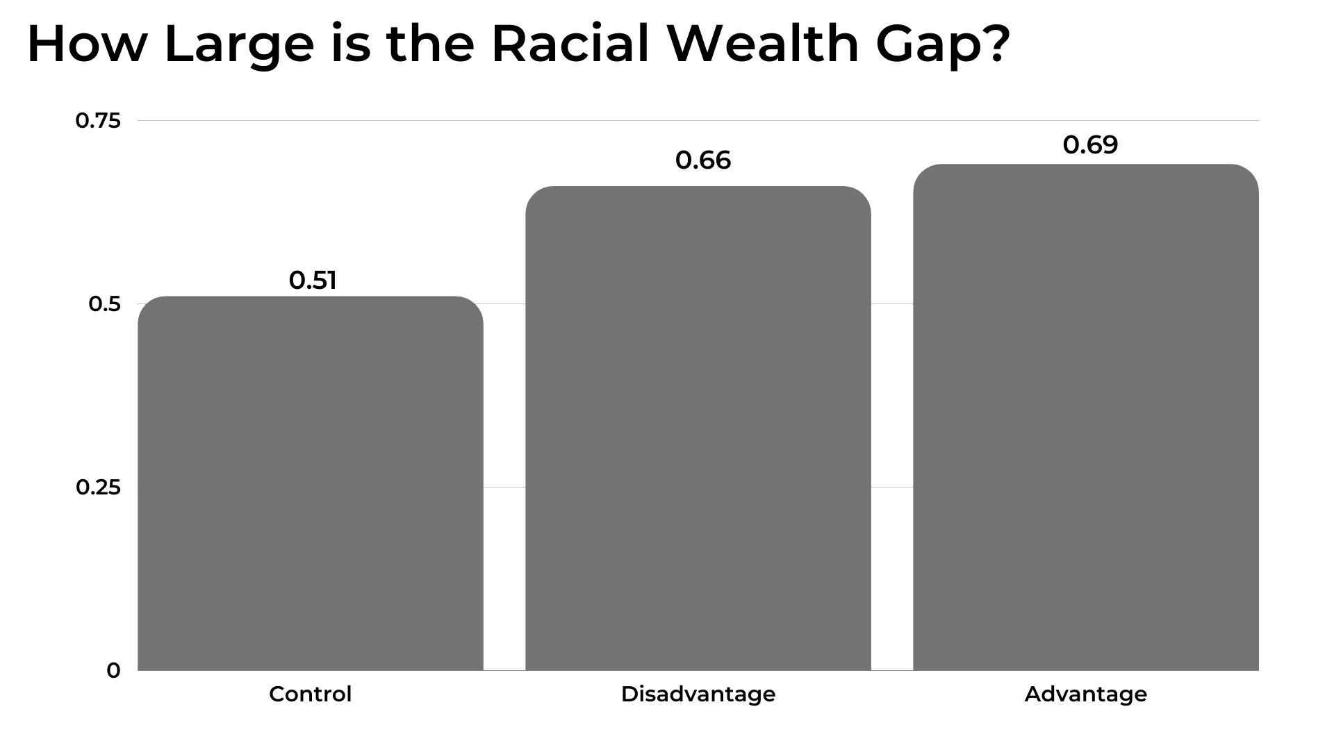 graphic showing the racial wealth gap